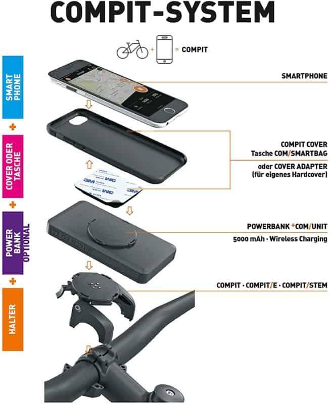 SKS compit Handyhalterungen fürs Fahrrad